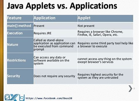 The difference between Java applets and Java applications